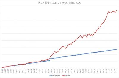 201809_ひふみ投信_k2k2_actual