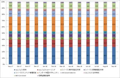 201809_セゾン資産形成の達人ファンド_サブファンド構成比率