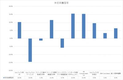 201809_セゾン資産形成の達人ファンド_サブファンド_基準価額_YTD