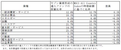 201809_セゾン資産形成の達人ファンド_業種別構成比