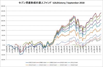 201809_セゾン資産形成の達人ファンド_k2k2history