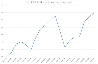 201809_セゾン資産形成の達人ファンド_k2k2history_2