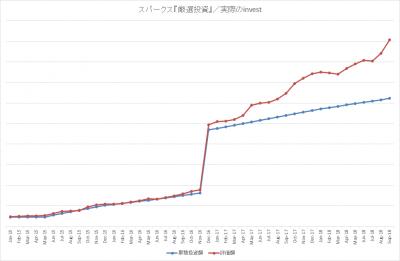 201809_スパークス_厳選投資_k2k2_actual