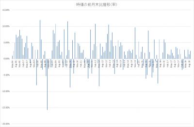 renny_時価の前月末比推移_率_201809