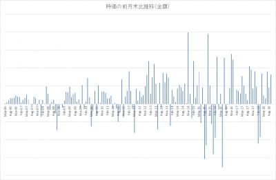 renny_時価の前月末比推移_金額_201809
