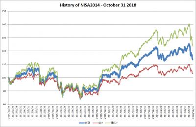 201810_NISA2014_history