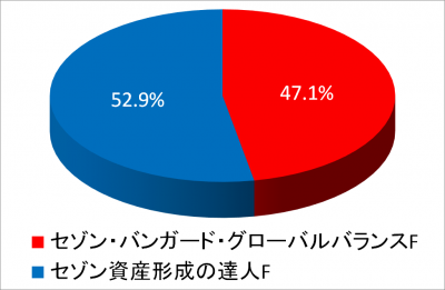 201810_NISA2015_piechart