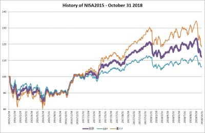 201810_NISA2015_history