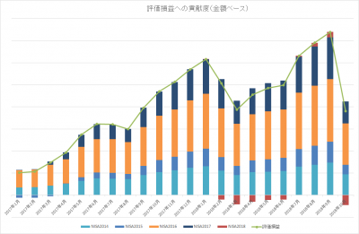 201810_NISA TOTAL_評価損益_内訳