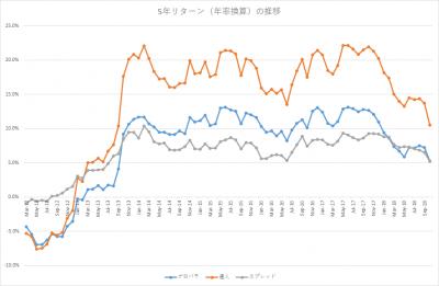 201810_セゾン・バンガード・グローバルバランスファンド_セゾン資産形成の達人ファンド_5年リターン(年率換算)