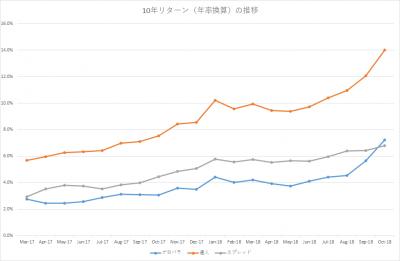 201810_セゾン・バンガード・グローバルバランスファンド_セゾン資産形成の達人ファンド_10年リターン(年率換算)