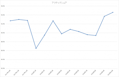 201810_ひふみ投信_アクティブシェア