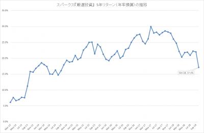 201810_スパークス_厳選投資_5年リターン(年率)