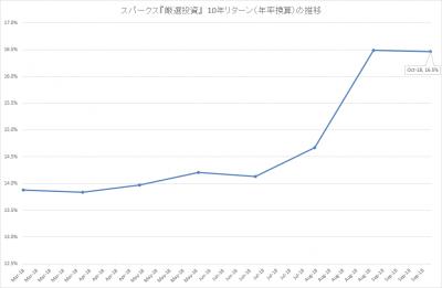 201810_スパークス_厳選投資_10年リターン(年率)