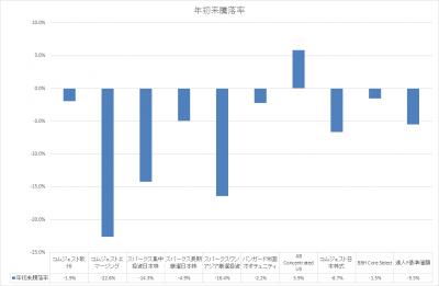 201810_セゾン資産形成の達人ファンド_サブファンド_基準価額_YTD