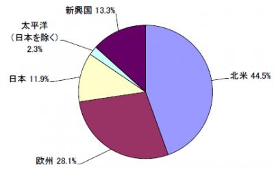 201810_セゾン資産形成の達人ファンド_地域別構成比