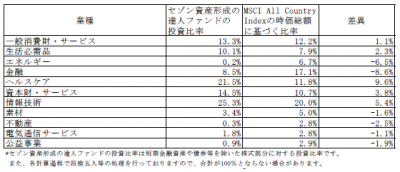201810_セゾン資産形成の達人ファンド_業種別構成比