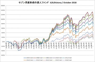 201810_セゾン資産形成の達人ファンド_k2k2history