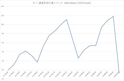 201810_セゾン資産形成の達人ファンド_k2k2history_2