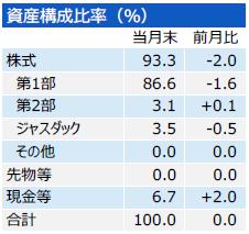 201810_三井住友・中小型株ファンド_構成比