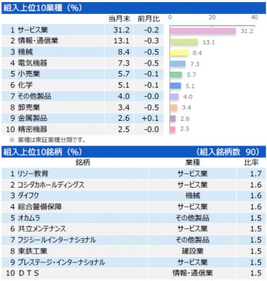 201810_三井住友・中小型株ファンド_ポートフォリオ