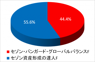 201811_NISA2014_piechart