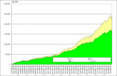 201811_セゾン・バンガード・グローバルバランスファンド_セゾン資産形成の達人ファンド_純資産総額