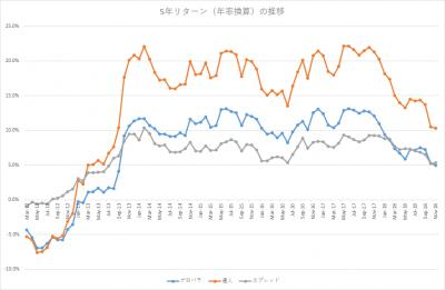 201811_セゾン・バンガード・グローバルバランスファンド_セゾン資産形成の達人ファンド_5年リターン(年率換算)