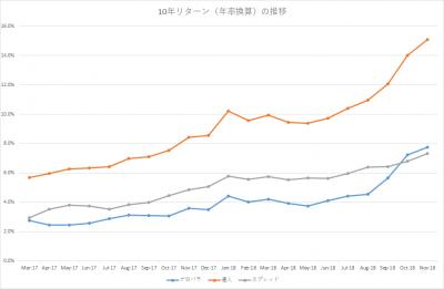 201811_セゾン・バンガード・グローバルバランスファンド_セゾン資産形成の達人ファンド_10年リターン(年率換算)