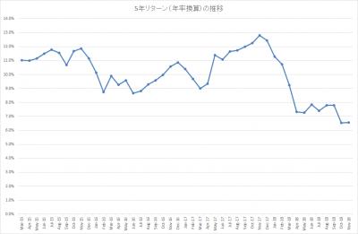 201811_結い 2101_5年リターン(年率換算)