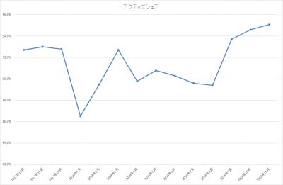 201811_ひふみ投信_アクティブシェア