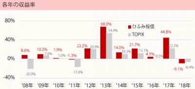 201811_ひふみ投信_TOPIX(配当込)_年収益率推移