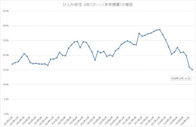 201811_ひふみ投信_5年リターン(年率換算)_推移