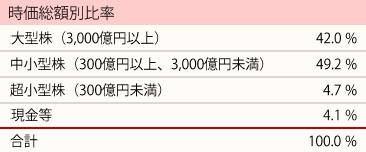 201811_ひふみ投信_ポートフォリオ_時価総額別比率