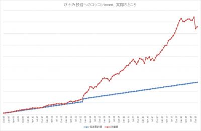 201811_ひふみ投信_k2k2_actual