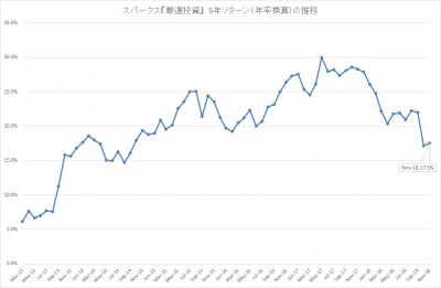 201811_スパークス_厳選投資_5年リターン(年率)