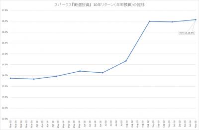 201811_スパークス_厳選投資_10年リターン(年率)