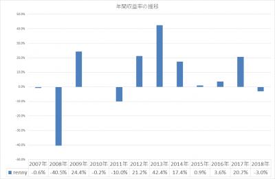 201811_renny_年間収益率