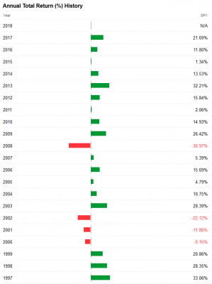SPY_年間収益率‗1997-2017
