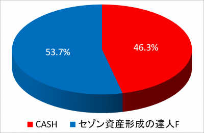 201812_NISA2014_piechart