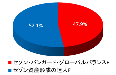201812_NISA2015_piechart
