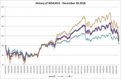 201812_NISA2015_history