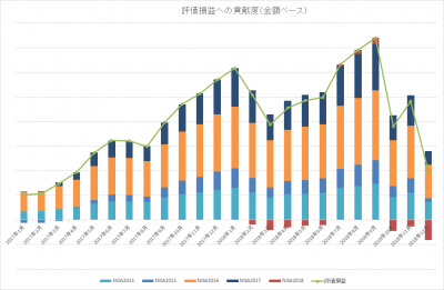 201812_NISA TOTAL_評価損益_内訳