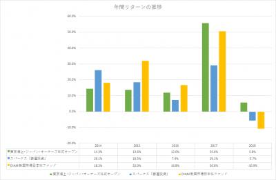 東京海上_オーナーズ_投信_パフォーマンス_年間リターン推移