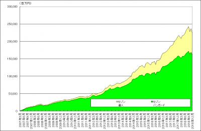 201812_セゾン・バンガード・グローバルバランスファンド_セゾン資産形成の達人ファンド_純資産総額