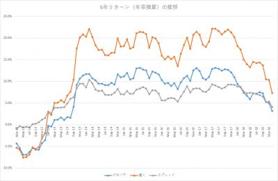 201812_セゾン・バンガード・グローバルバランスファンド_セゾン資産形成の達人ファンド_5年リターン(年率換算)