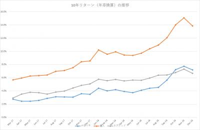 201812_セゾン・バンガード・グローバルバランスファンド_セゾン資産形成の達人ファンド_10年リターン(年率換算)