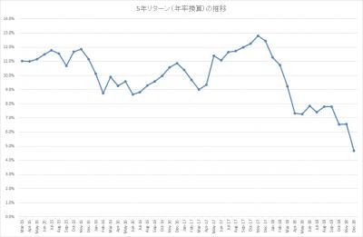 201812_結い 2101_5年リターン(年率換算)