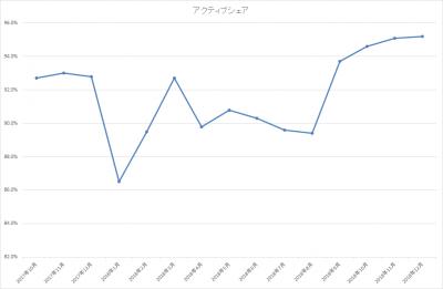 201812_ひふみ投信_アクティブシェア