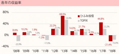 201812_ひふみ投信_TOPIX(配当込)_年収益率推移